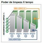 Imagem de SISTEMA DE LIMPEZA DE PEÇAS BIO-CIRCLE