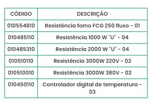 Imagem de Reposição Forno para Fluxo